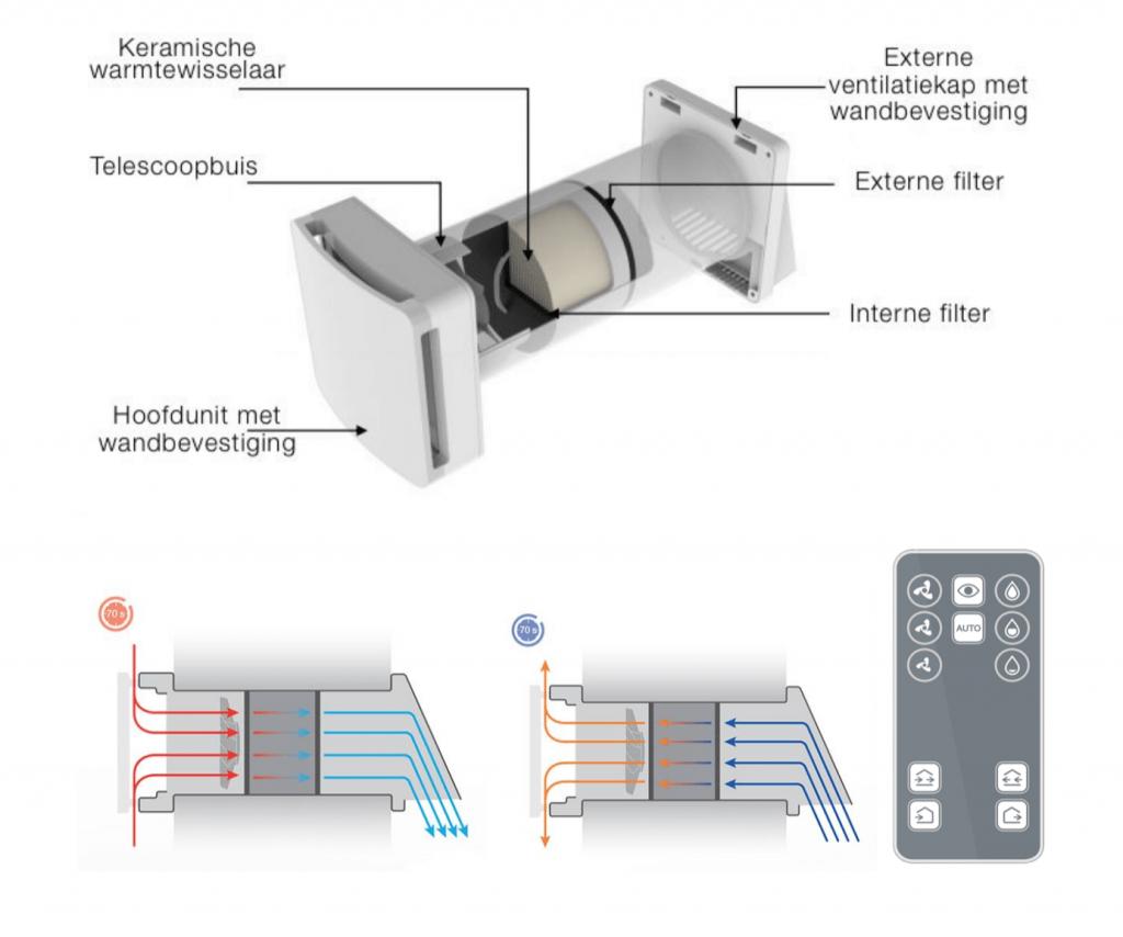 Decentrale ventilatie met WTW